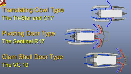 各种不同类型的推力反向器