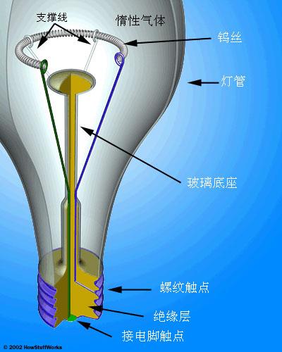 电灯泡有一个很简单的结构