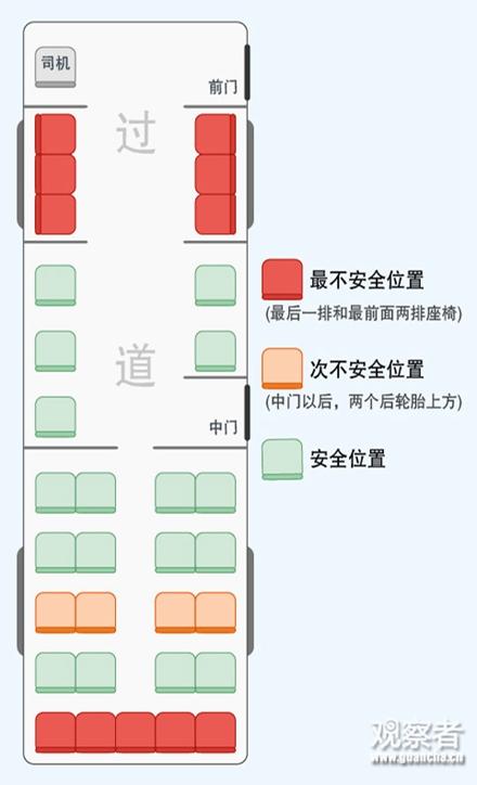 大巴上坐哪个座位最安全呢?