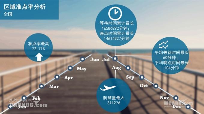 乘客和机组花在等待飞机起飞上的时间是多久?