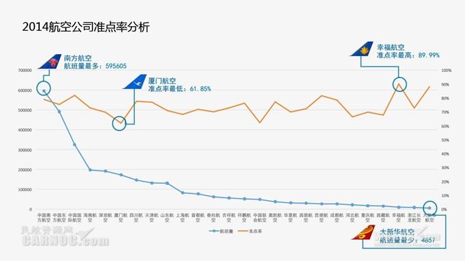 中国大陆地区的廉价航空公司和传统航线网络